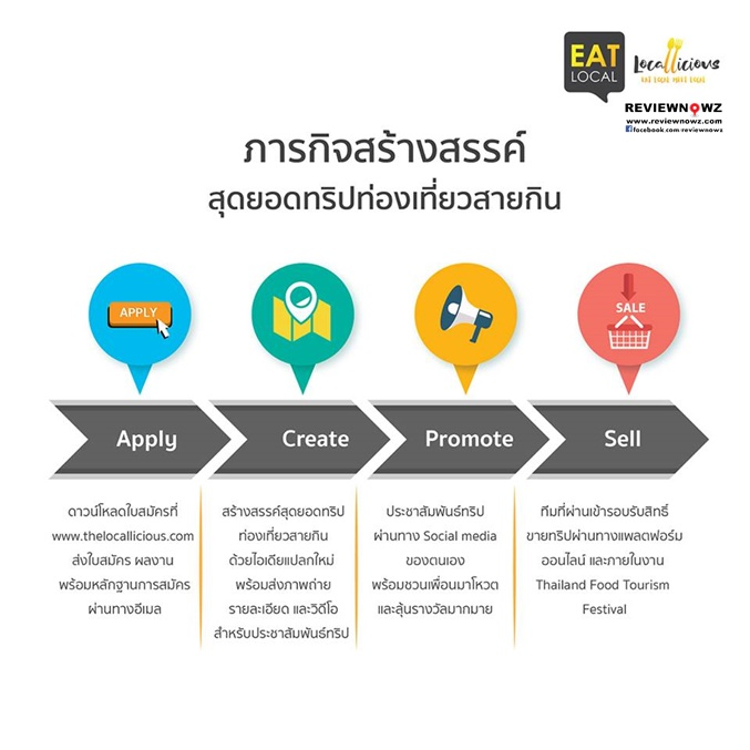 Tourism Authority of Thailand Locallicious Eat Local Meet Local